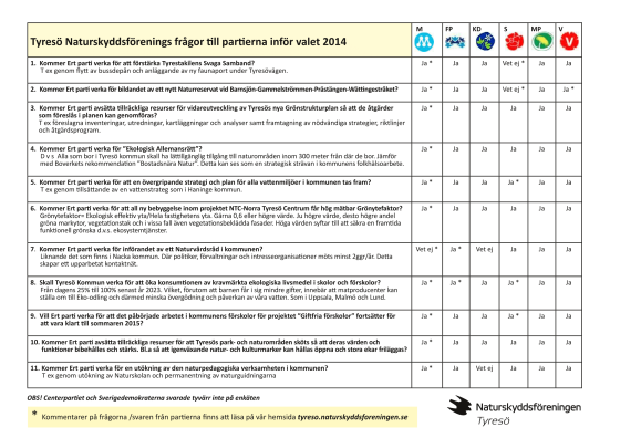 valfrågor o svar 2014
